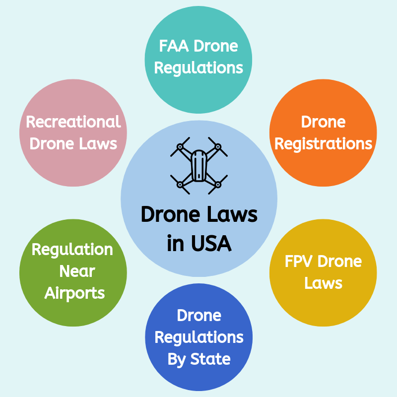 Drone Laws in USA